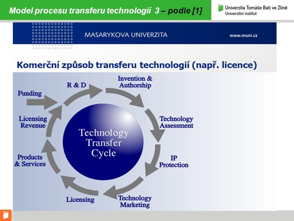 Model procesu transferu technologií 3 – podle [1]